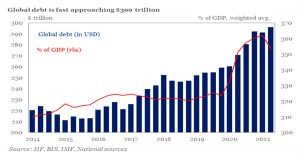 Read more about the article Global Debt Hits A Record $300 Trillion, Up $36 Trillion Since COVID