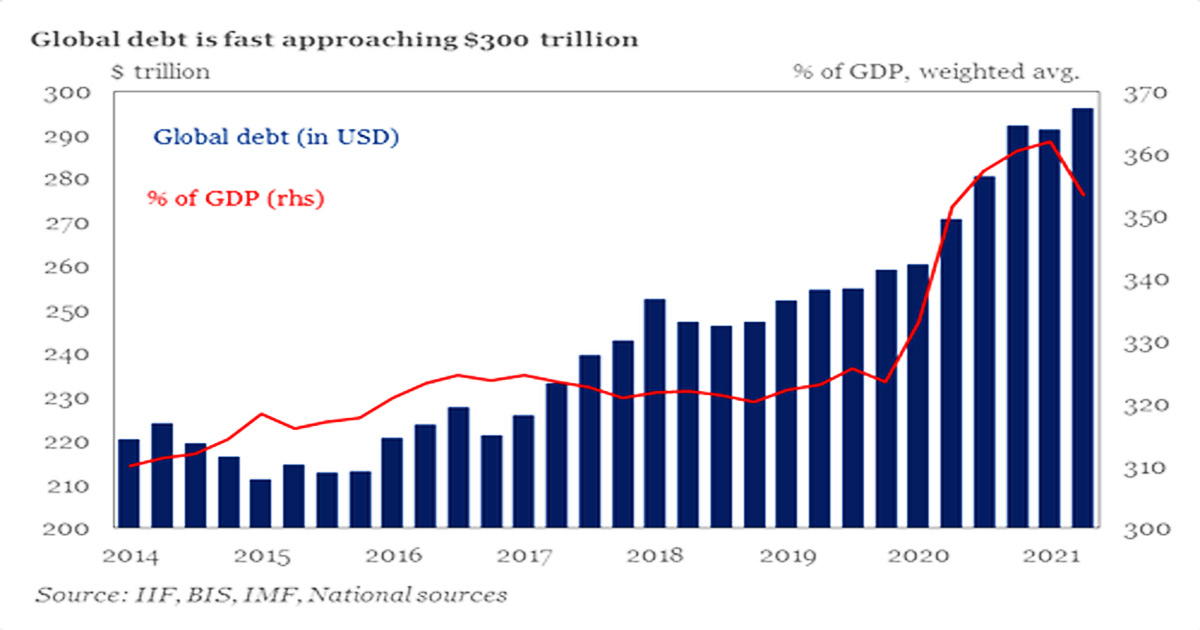 You are currently viewing Global Debt Hits A Record $300 Trillion, Up $36 Trillion Since COVID