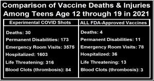 Read more about the article CDC: Teens Injected with COVID Shots have 7.5 X More Deaths, 15 X More Disabilities, 44 X More Hospitalizations than All FDA Approved Vaccines in 2021