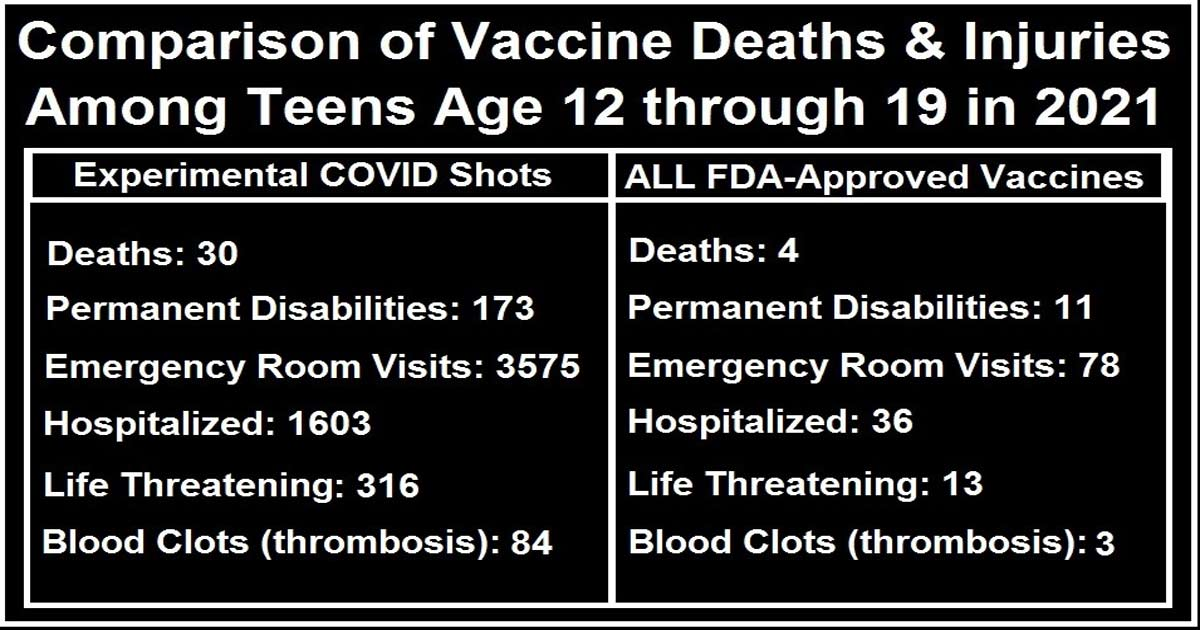 You are currently viewing CDC: Teens Injected with COVID Shots have 7.5 X More Deaths, 15 X More Disabilities, 44 X More Hospitalizations than All FDA Approved Vaccines in 2021